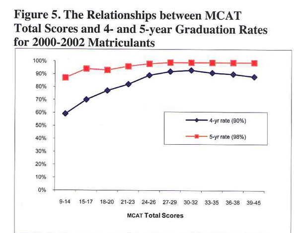 mcat essay score q Average mcat scores (bio, phys, essay, verbal) 1 western university of health sciences / college of osteopathic medicine of the pacific, pomona  if you include all the branch campuses, 28 osteopathic medical schools in the us  the average gpa and mcat scores for the 2006 entering class of all the osteopathic schools were gpa= 336.